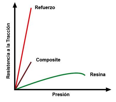 grafico-composite