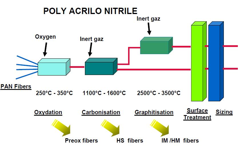 fabricacion fibra carbono
